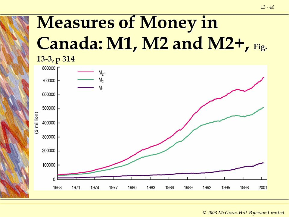 Measures of Money in Canada: M1, M2 and M2+, Fig. 13-3, p 314