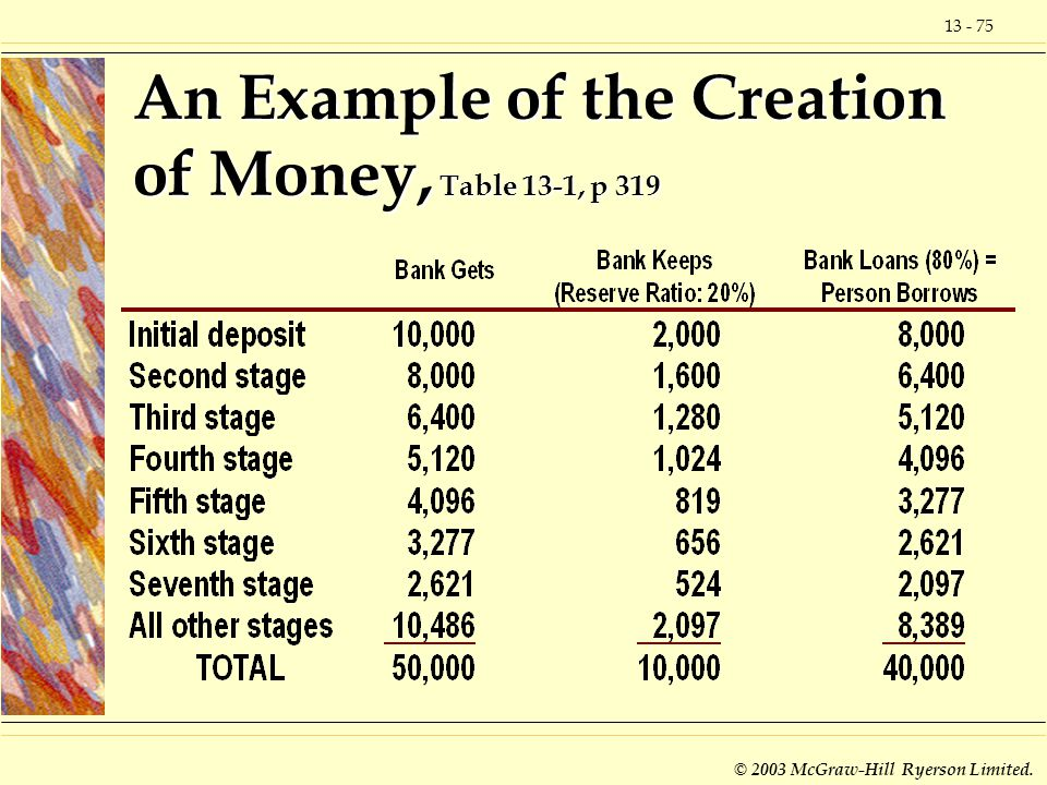 An Example of the Creation of Money, Table 13-1, p 319