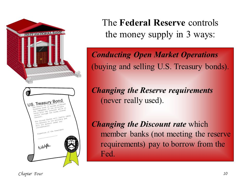 The Federal Reserve controls the money supply in 3 ways: