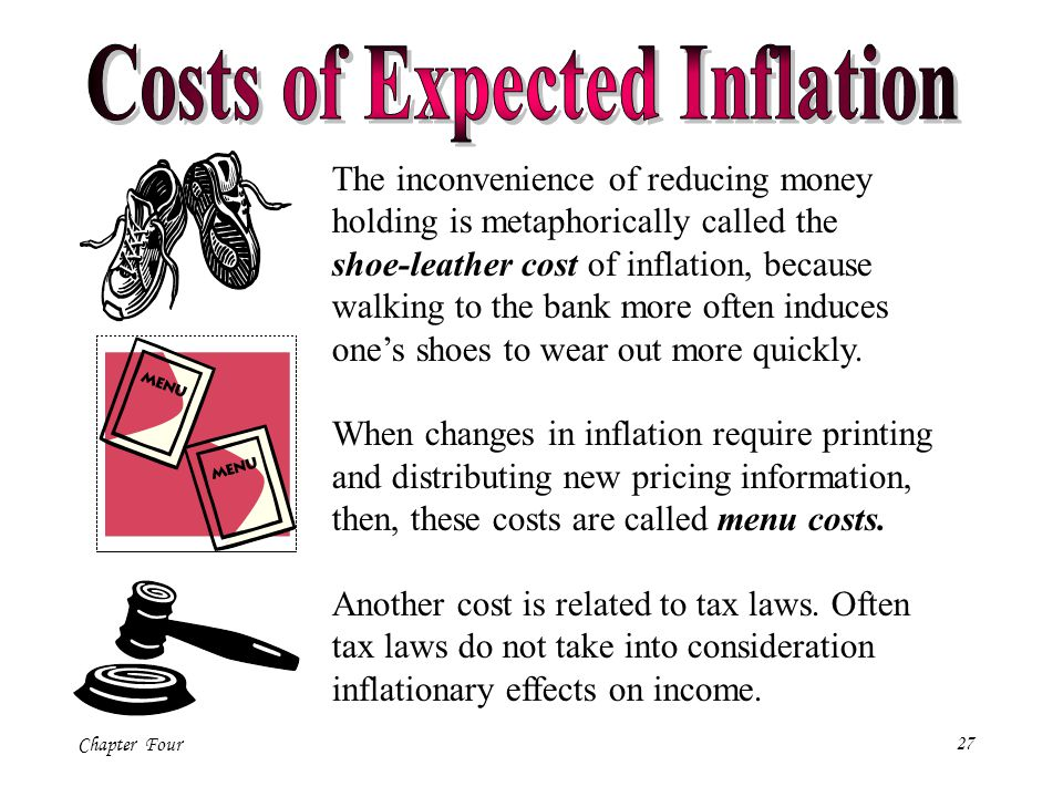 Costs of Expected Inflation