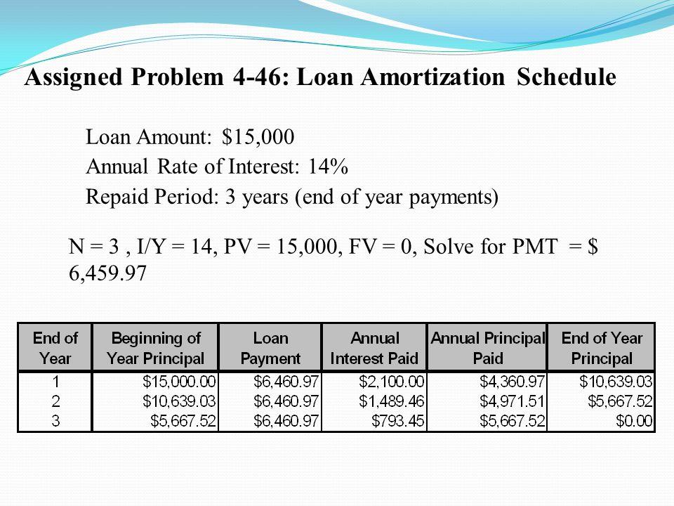 Assigned Problem 4-46: Loan Amortization Schedule