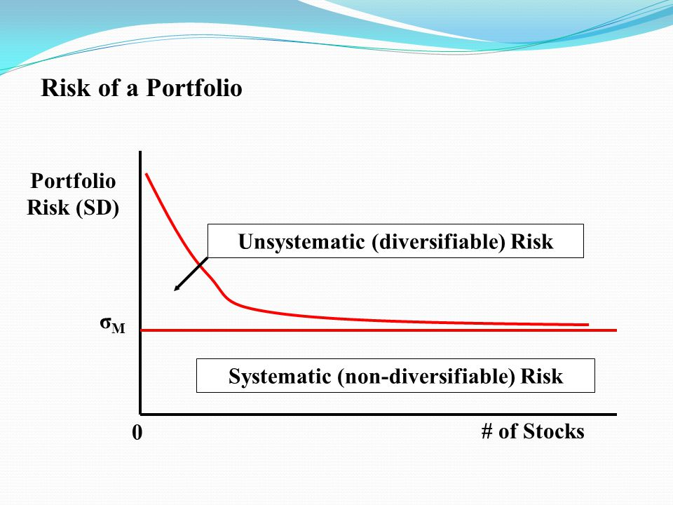 Unsystematic (diversifiable) Risk Systematic (non-diversifiable) Risk