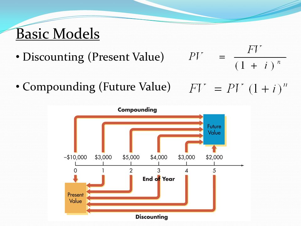 Basic Models Discounting (Present Value) Compounding (Future Value)
