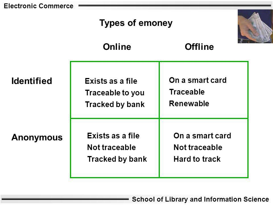 Types of emoney Online Offline Identified Anonymous Exists as a file