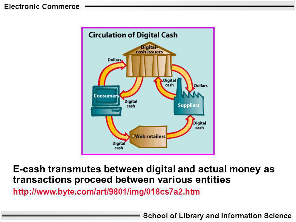 E-cash transmutes between digital and actual money as transactions proceed between various entities