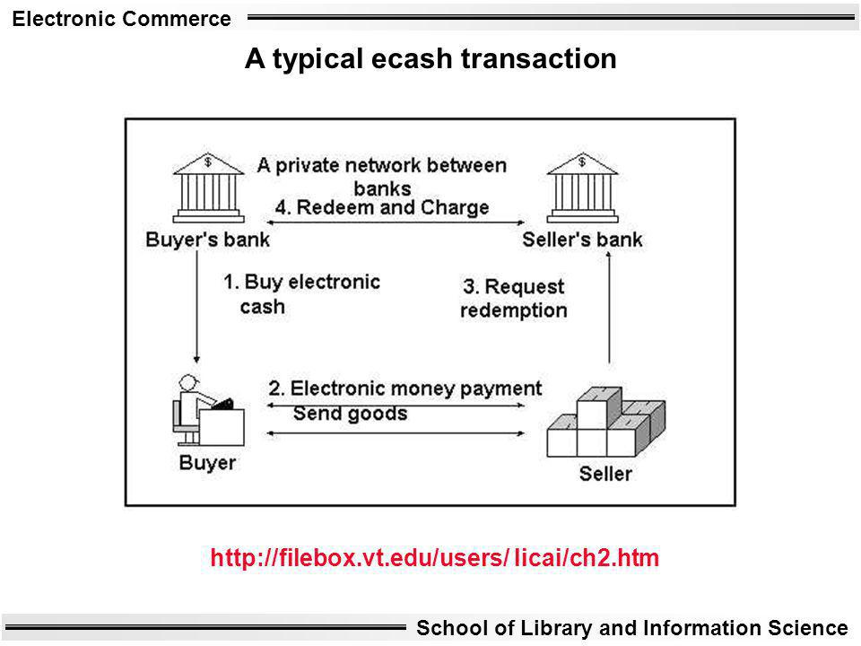 A typical ecash transaction
