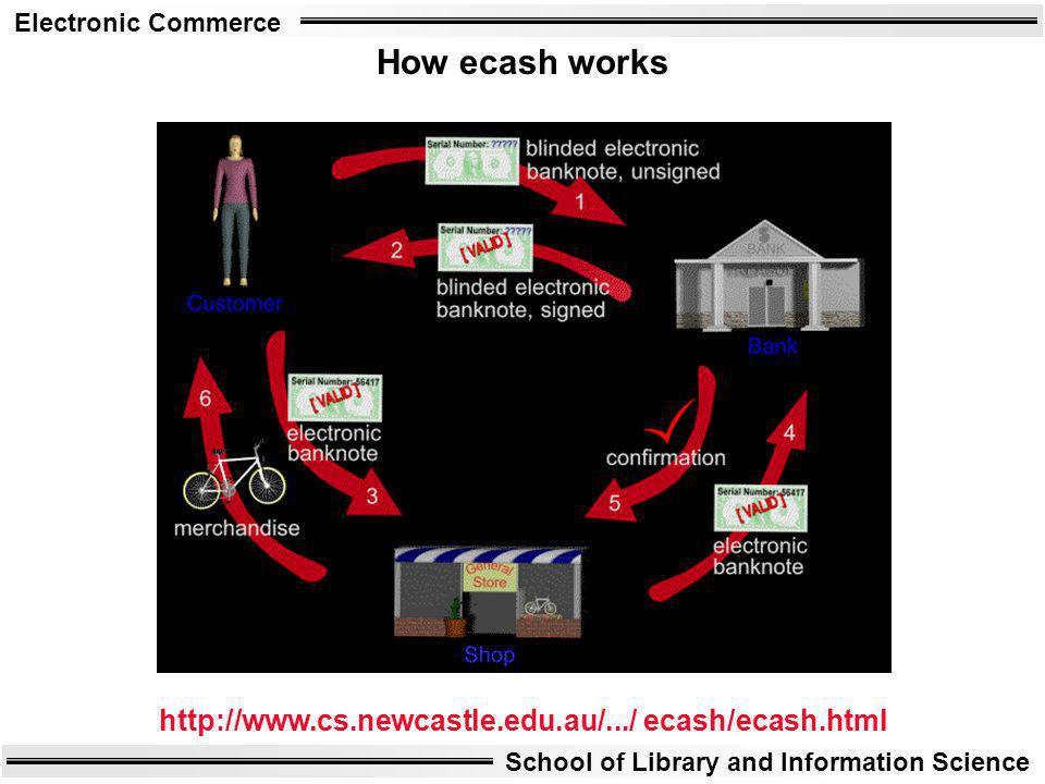 How ecash works http://www.cs.newcastle.edu.au/.../ ecash/ecash.html