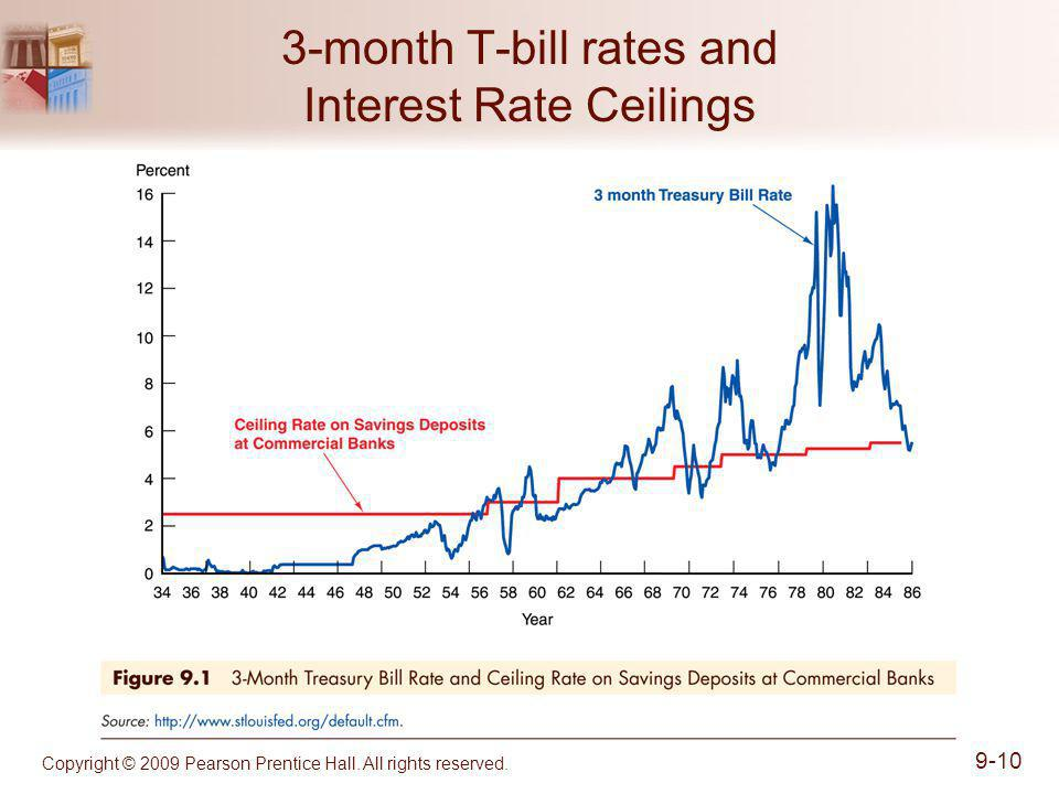 3-month T-bill rates and Interest Rate Ceilings