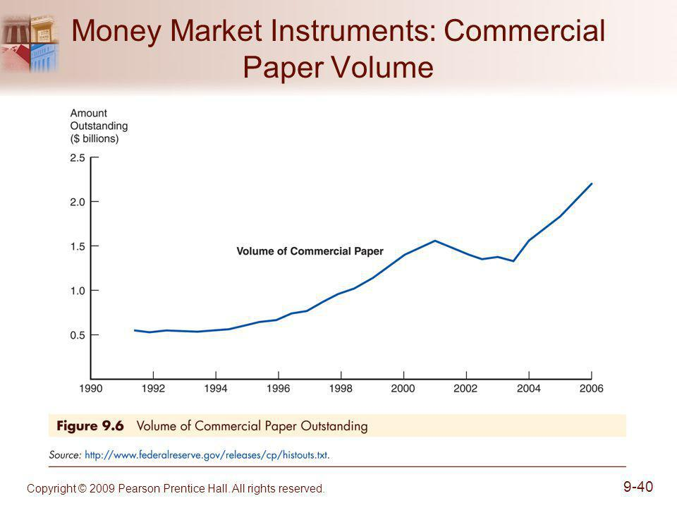 Money Market Instruments: Commercial Paper Volume