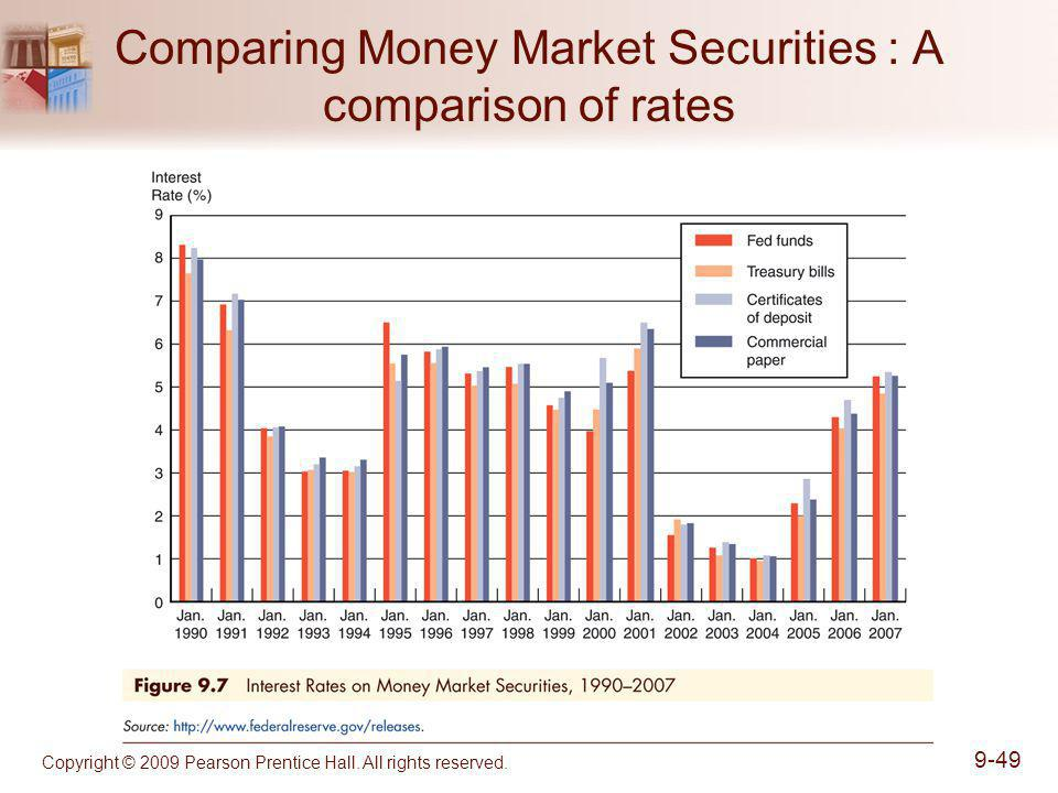 Comparing Money Market Securities : A comparison of rates