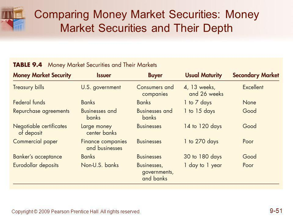 Comparing Money Market Securities: Money Market Securities and Their Depth