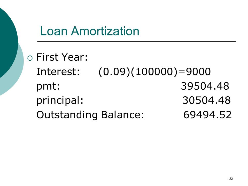 Loan Amortization First Year: Interest: (0.09)(100000)=9000