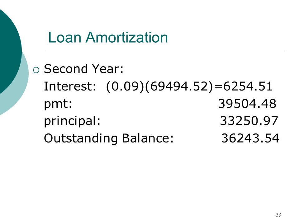 Loan Amortization Second Year: Interest: (0.09)( )=