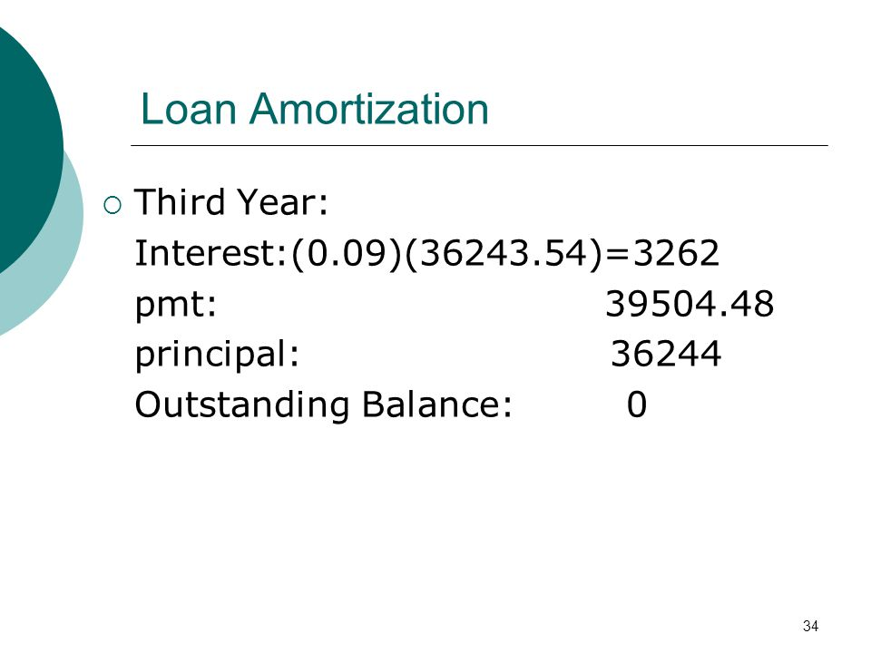 Loan Amortization Third Year: Interest:(0.09)( )=3262