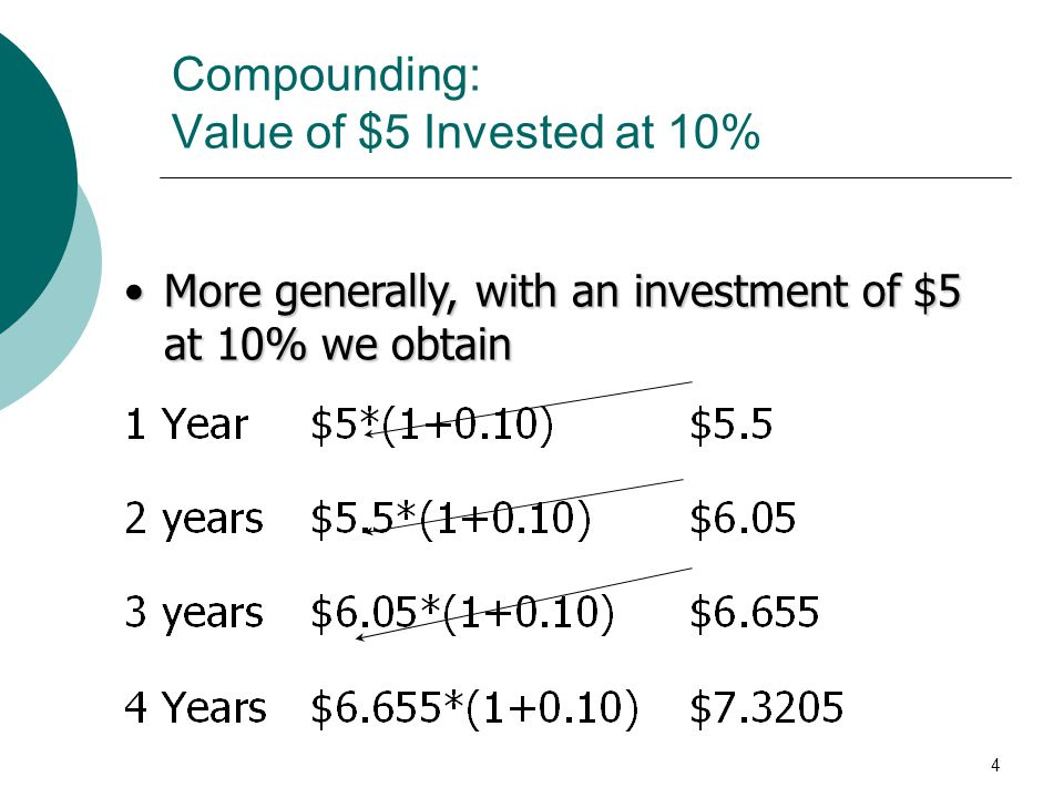 Compounding: Value of $5 Invested at 10%
