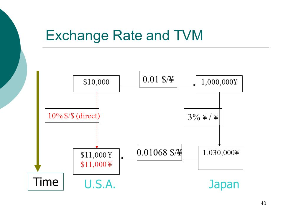 Exchange Rate and TVM Time U.S.A. Japan 0.01 $/¥ 3% ¥ / ¥ $/¥
