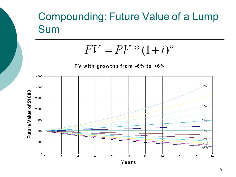 Compounding: Future Value of a Lump Sum