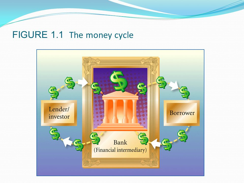 FIGURE 1.1 The money cycle