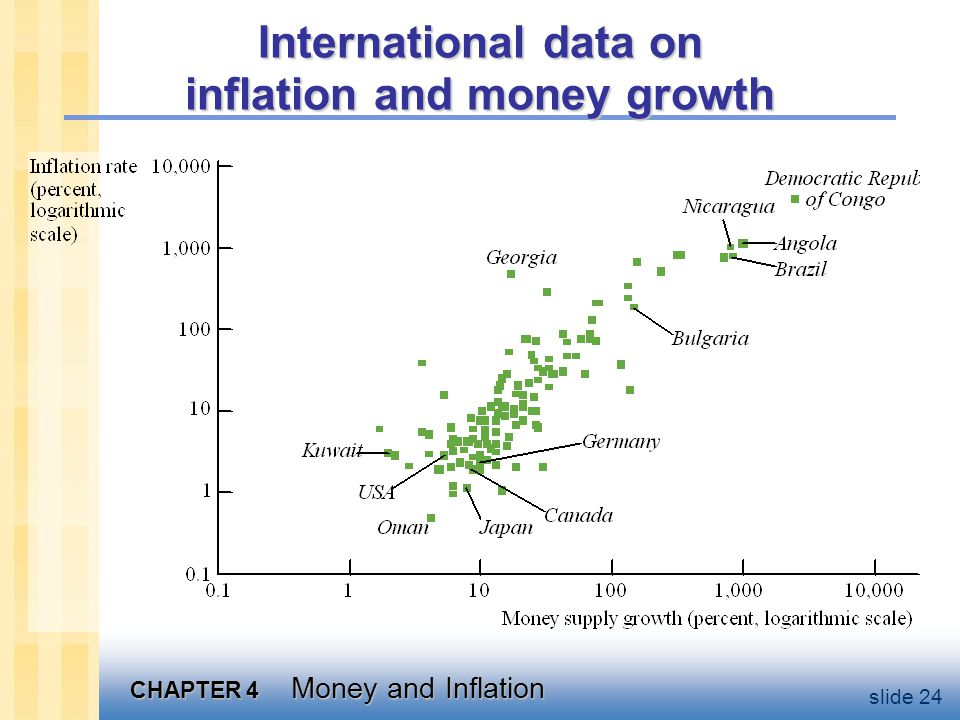 U.S. data on inflation and money growth