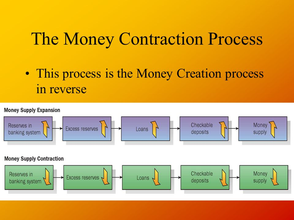 The Money Contraction Process