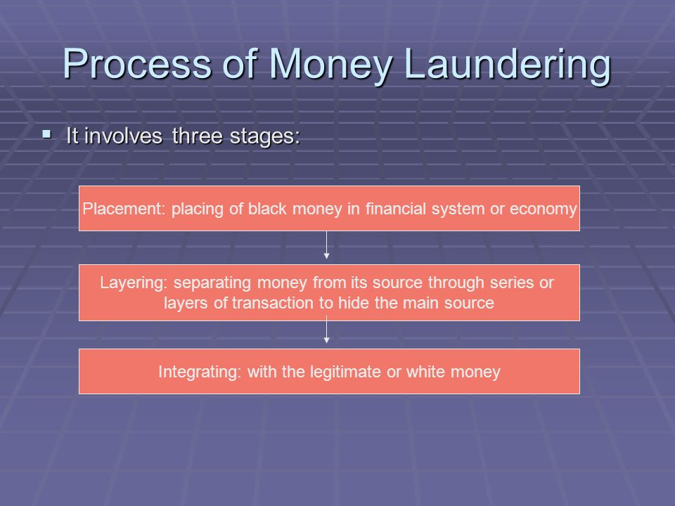 Process of Money Laundering