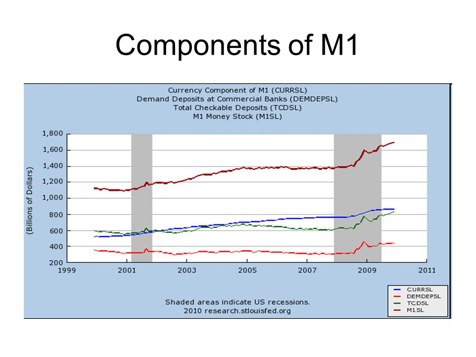 Components of M1
