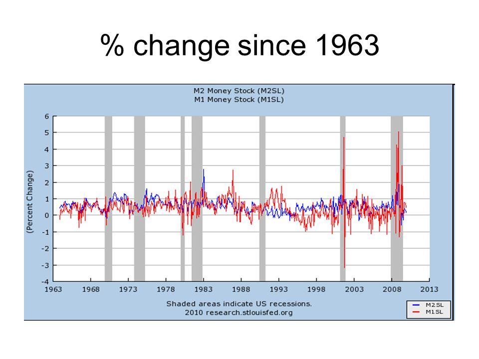 % change since 1963