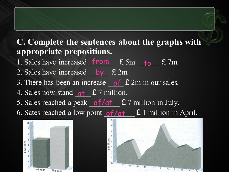 C. Complete the sentences about the graphs with appropriate prepositions.