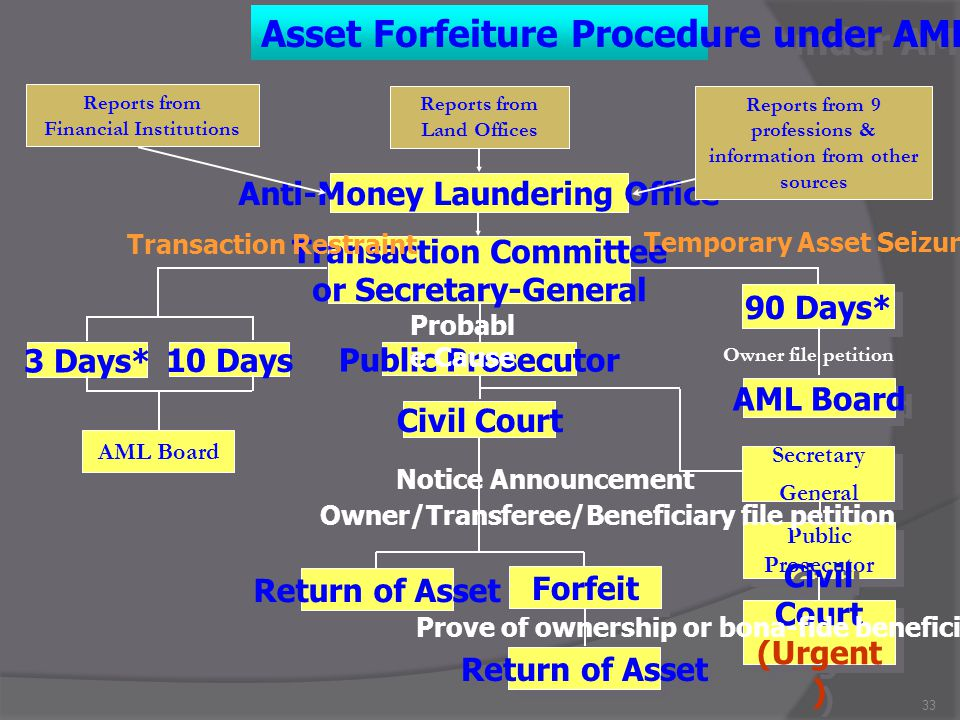 Asset Forfeiture Procedure under AMLA
