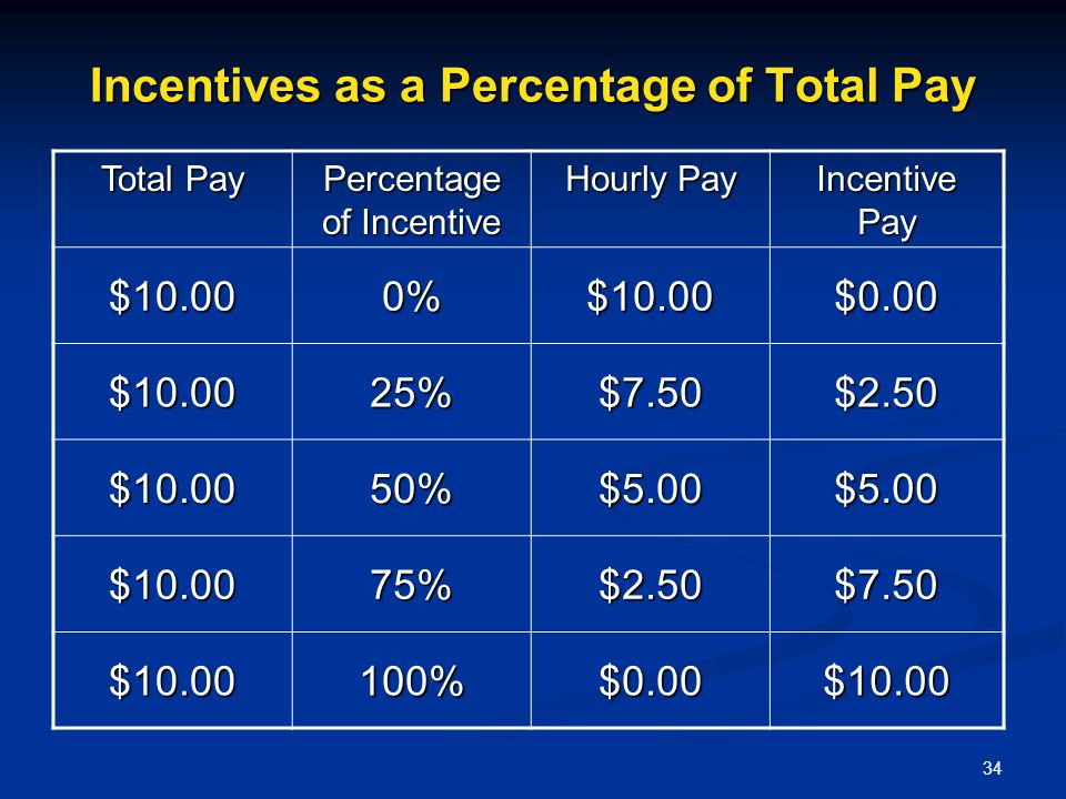 Incentives as a Percentage of Total Pay