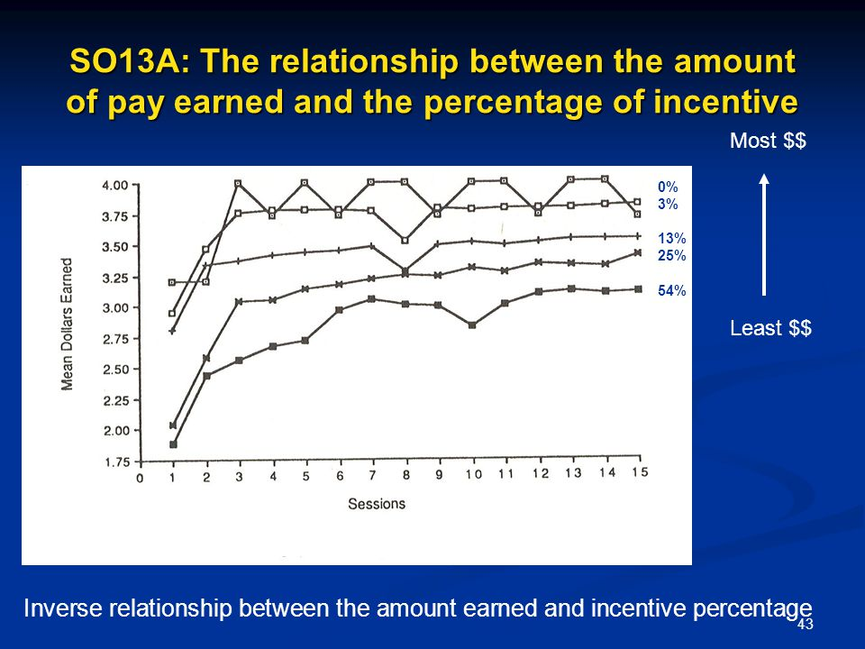 SO13A: The relationship between the amount of pay earned and the percentage of incentive