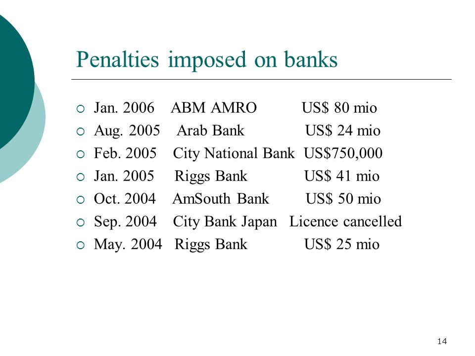 Penalties imposed on banks