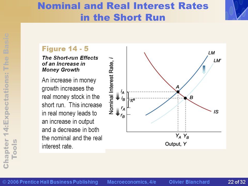 Nominal and Real Interest Rates in the Short Run