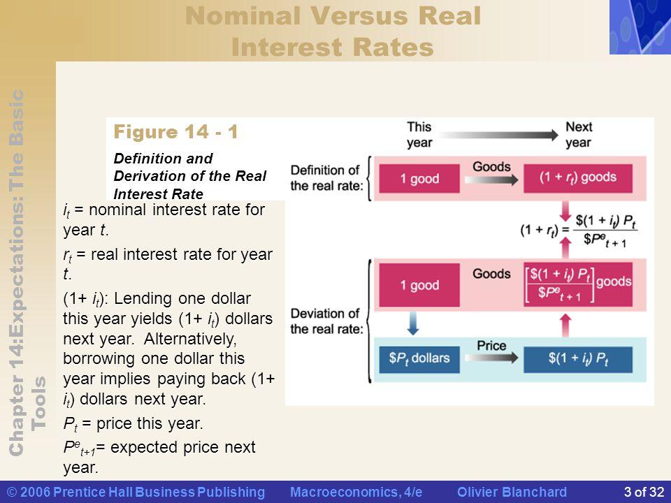 Nominal Versus Real Interest Rates