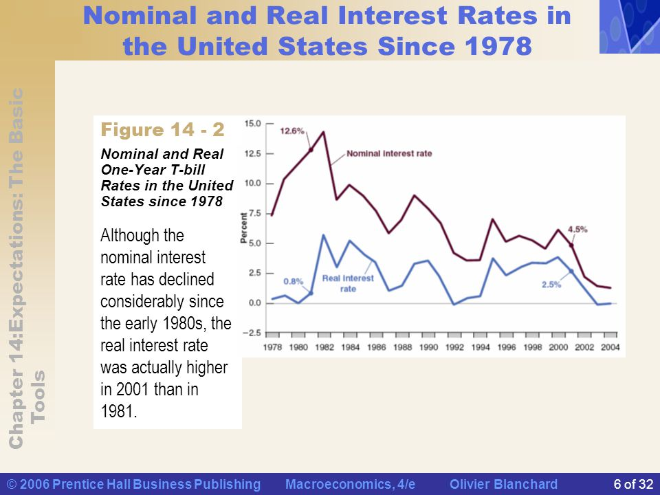 Nominal and Real Interest Rates in the United States Since 1978
