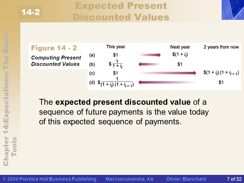 Expected Present Discounted Values