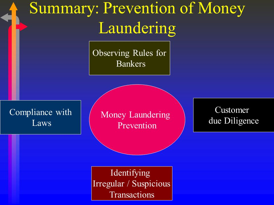 Summary: Prevention of Money Laundering