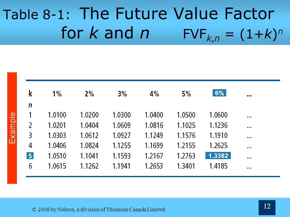 Table 8-1: The Future Value Factor for k and n FVFk,n = (1+k)n