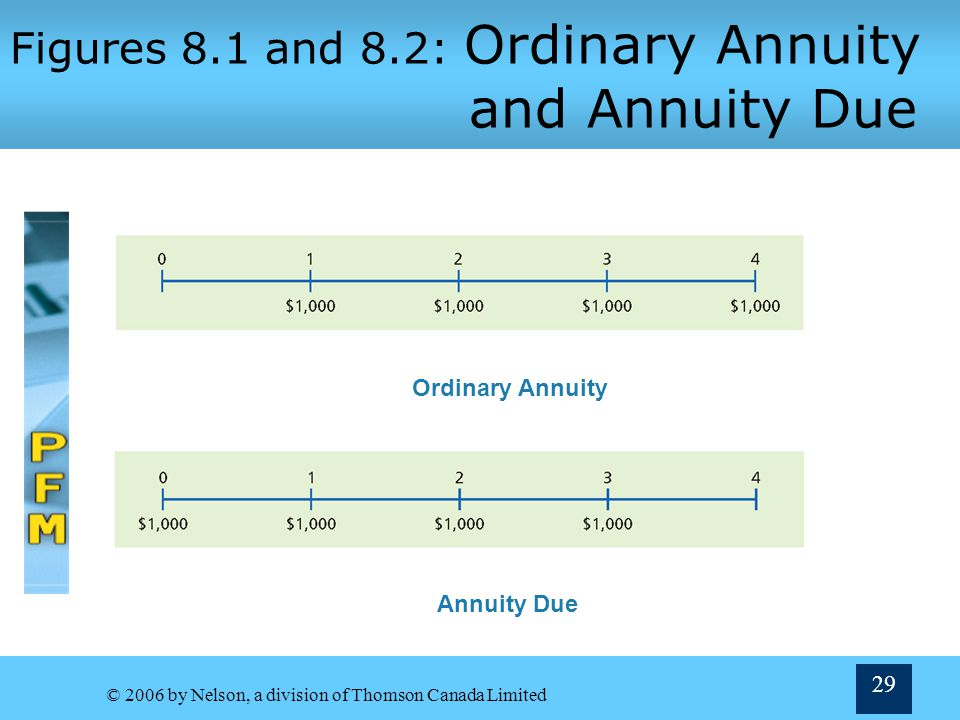 Figures 8.1 and 8.2: Ordinary Annuity and Annuity Due