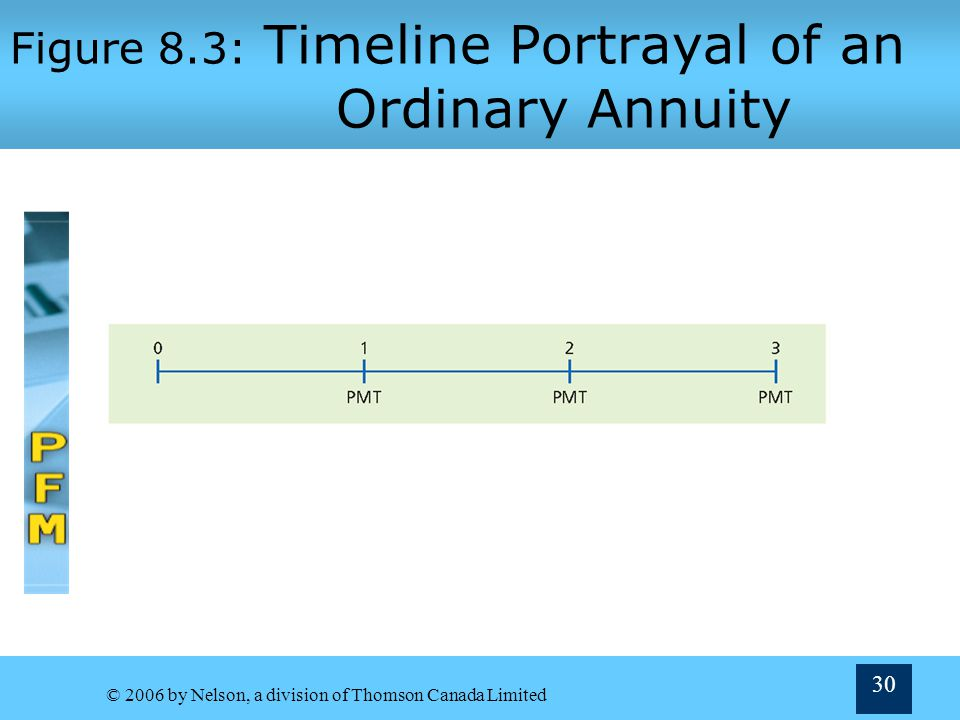 Figure 8.3: Timeline Portrayal of an Ordinary Annuity