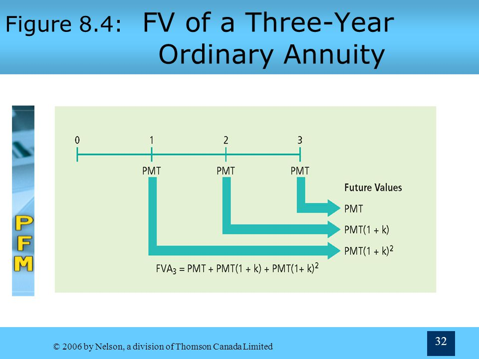 Figure 8.4: FV of a Three-Year Ordinary Annuity