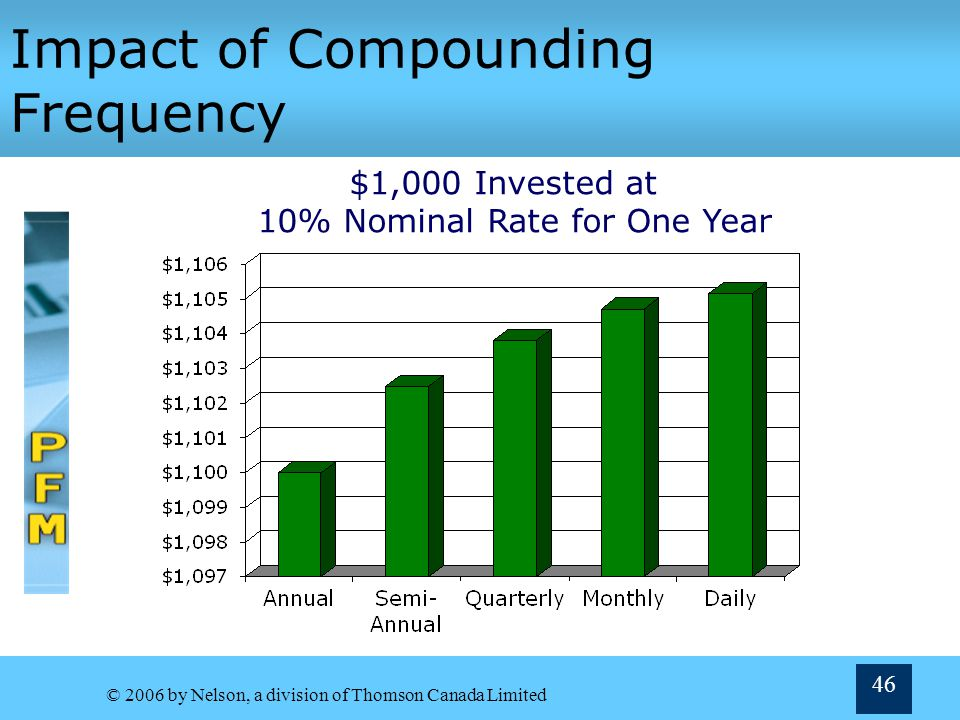 Impact of Compounding Frequency