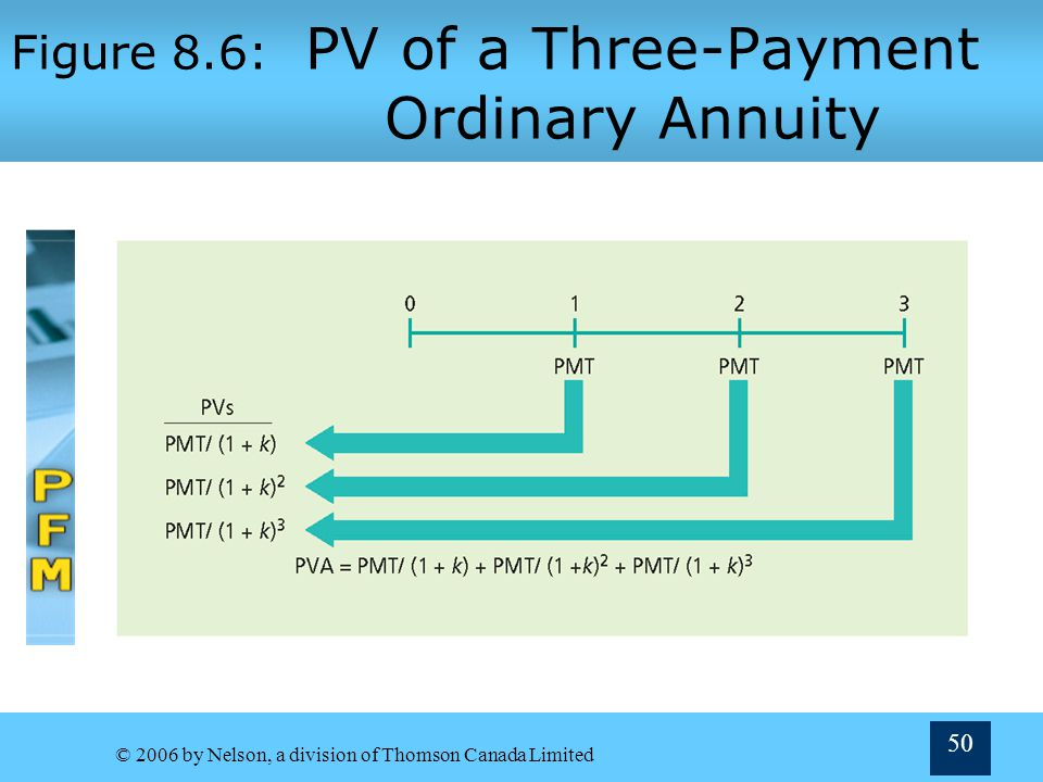 Figure 8.6: PV of a Three-Payment Ordinary Annuity