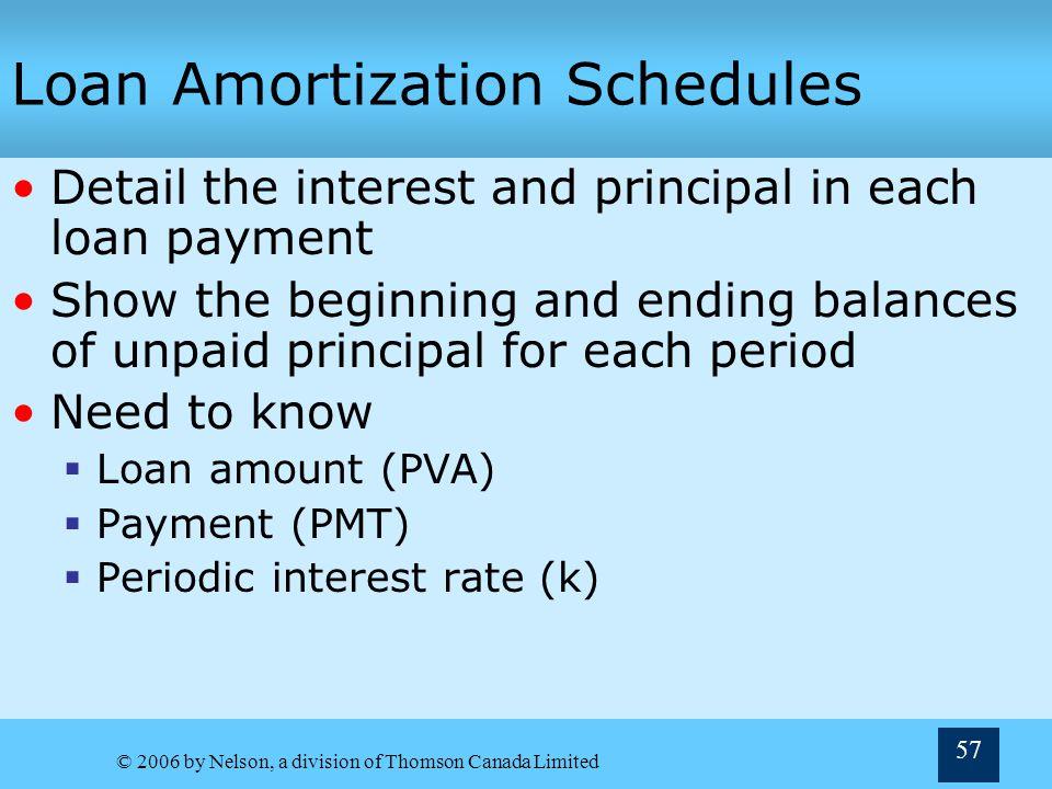 Loan Amortization Schedules