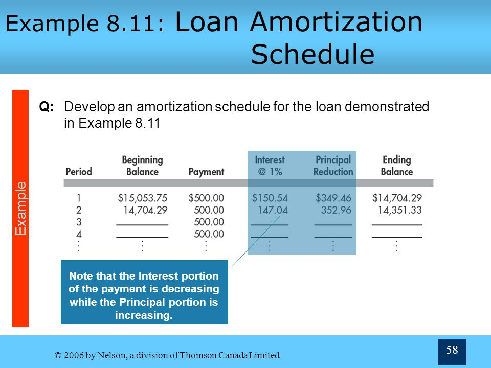 Example 8.11: Loan Amortization Schedule