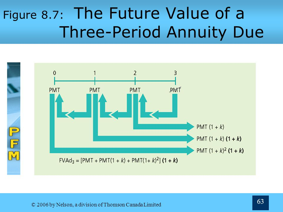 Figure 8.7: The Future Value of a Three-Period Annuity Due