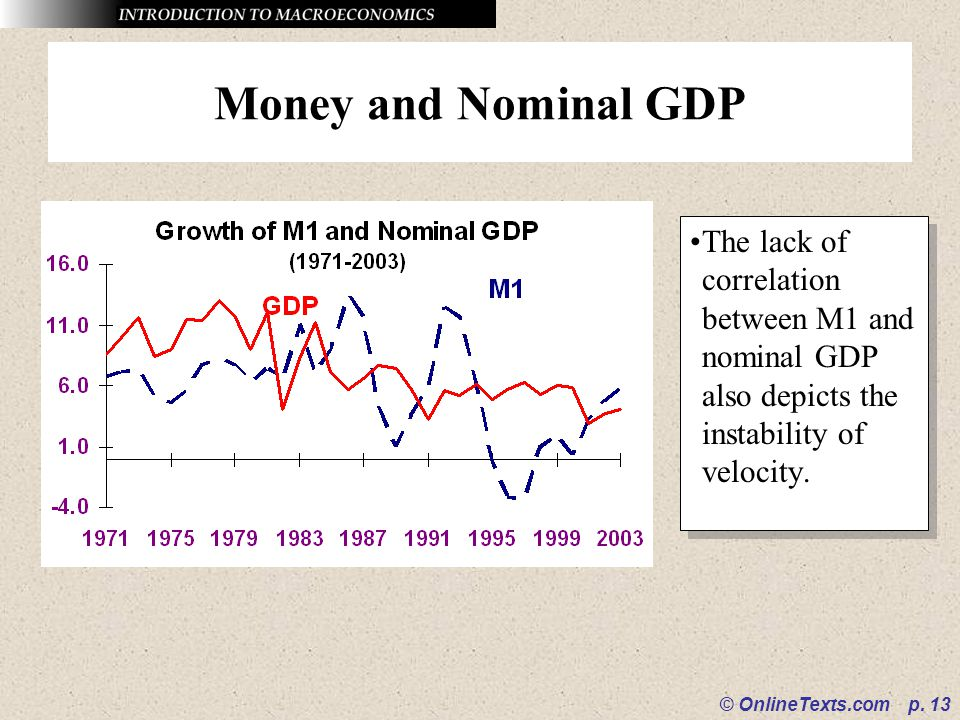 Money and Nominal GDP The lack of correlation between M1 and nominal GDP also depicts the instability of velocity.