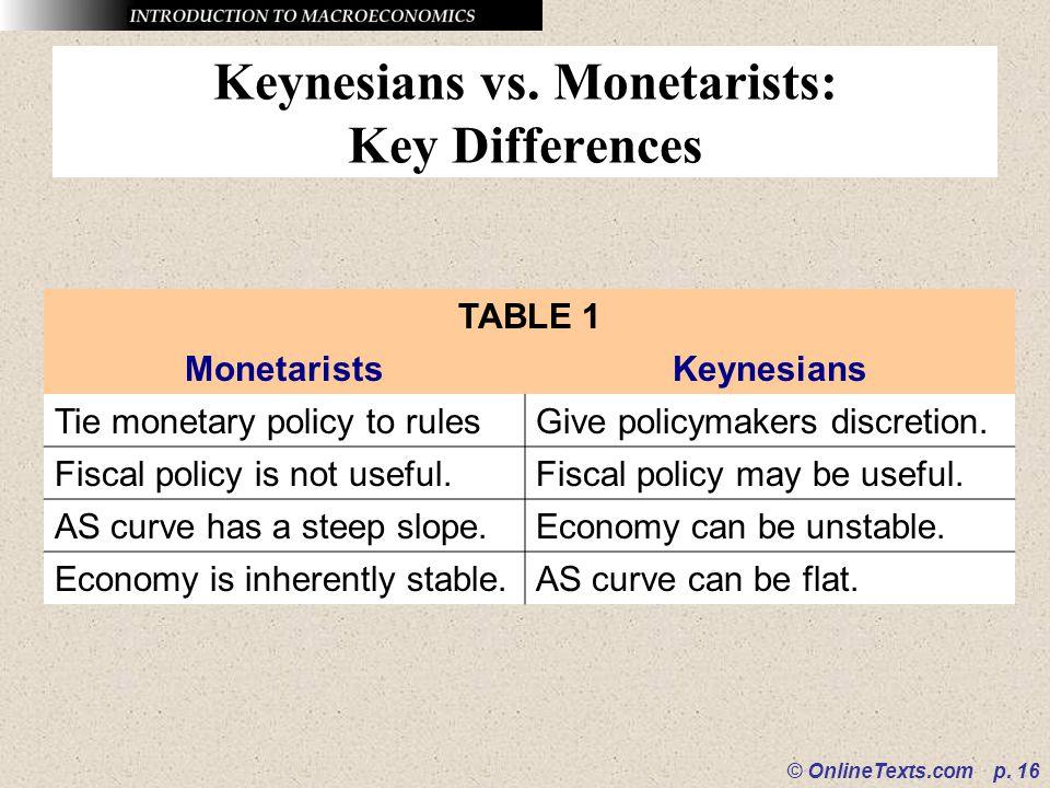 Keynesians vs. Monetarists: Key Differences