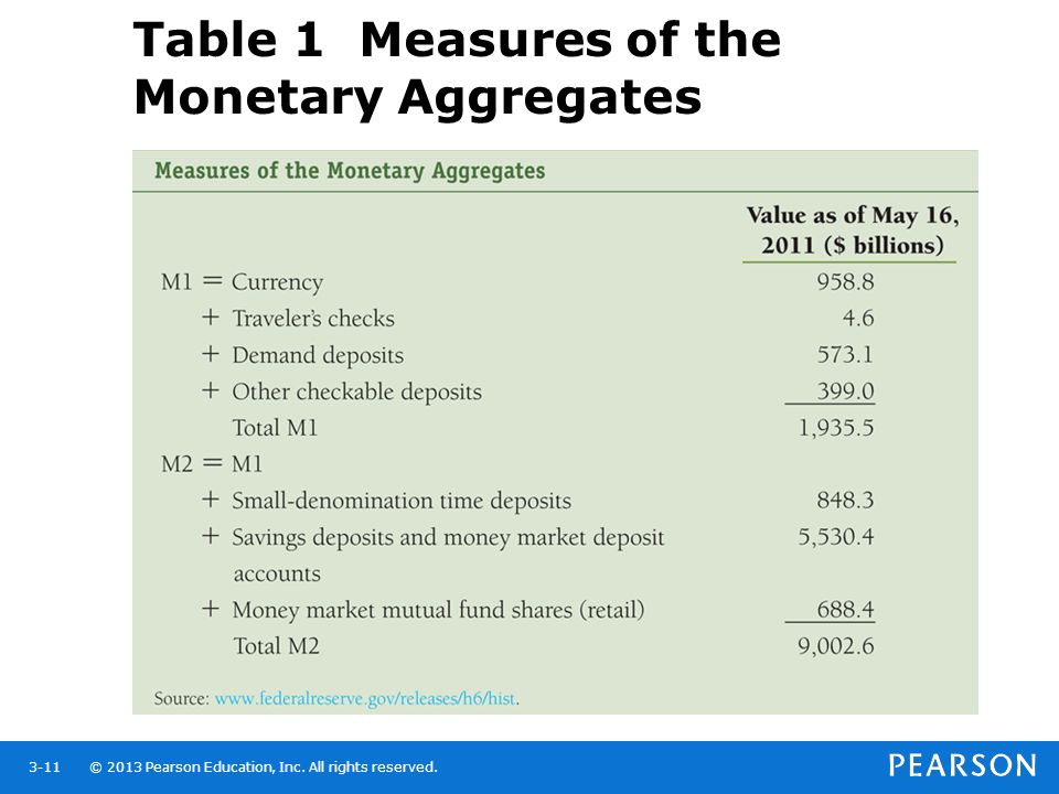Table 1 Measures of the Monetary Aggregates