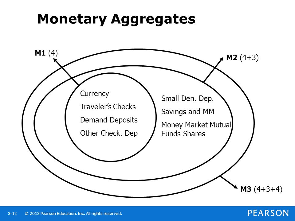 Monetary Aggregates M1 (4) M2 (4+3) Currency Traveler's Checks